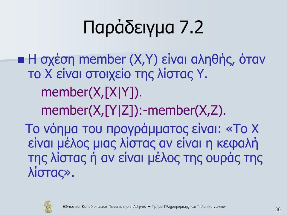 Παράδειγμα 7.2 Η σχέση member (X,Y) είναι αληθής, όταν το Χ είναι στοιχείο της λίστας Υ. member(X,[X|Y]).